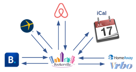 Integrating Bookerville With Major Listing Sites